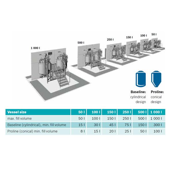 Sistemas de proceso para preparación formas farmacéuticas líquidas de Bosch Pharmatec distribuidos por Netsteril