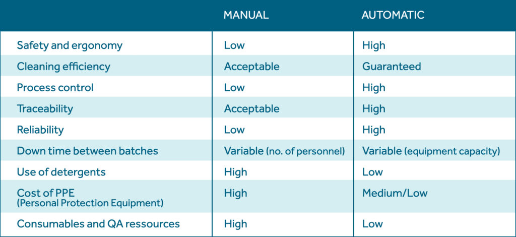 Comparative table between Manual vs Automatic cleaning