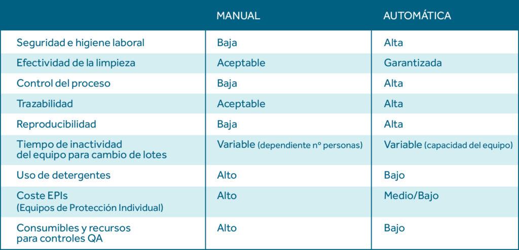 Tabla comparativa Limpieza manual vs Automática