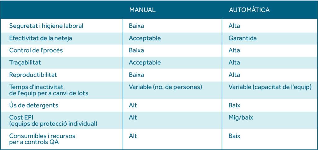 Taula comparativa entre Neteja manual vs Automàtica